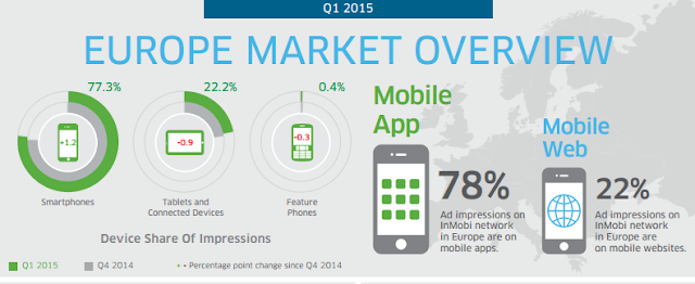 state of mobile advertising in europe