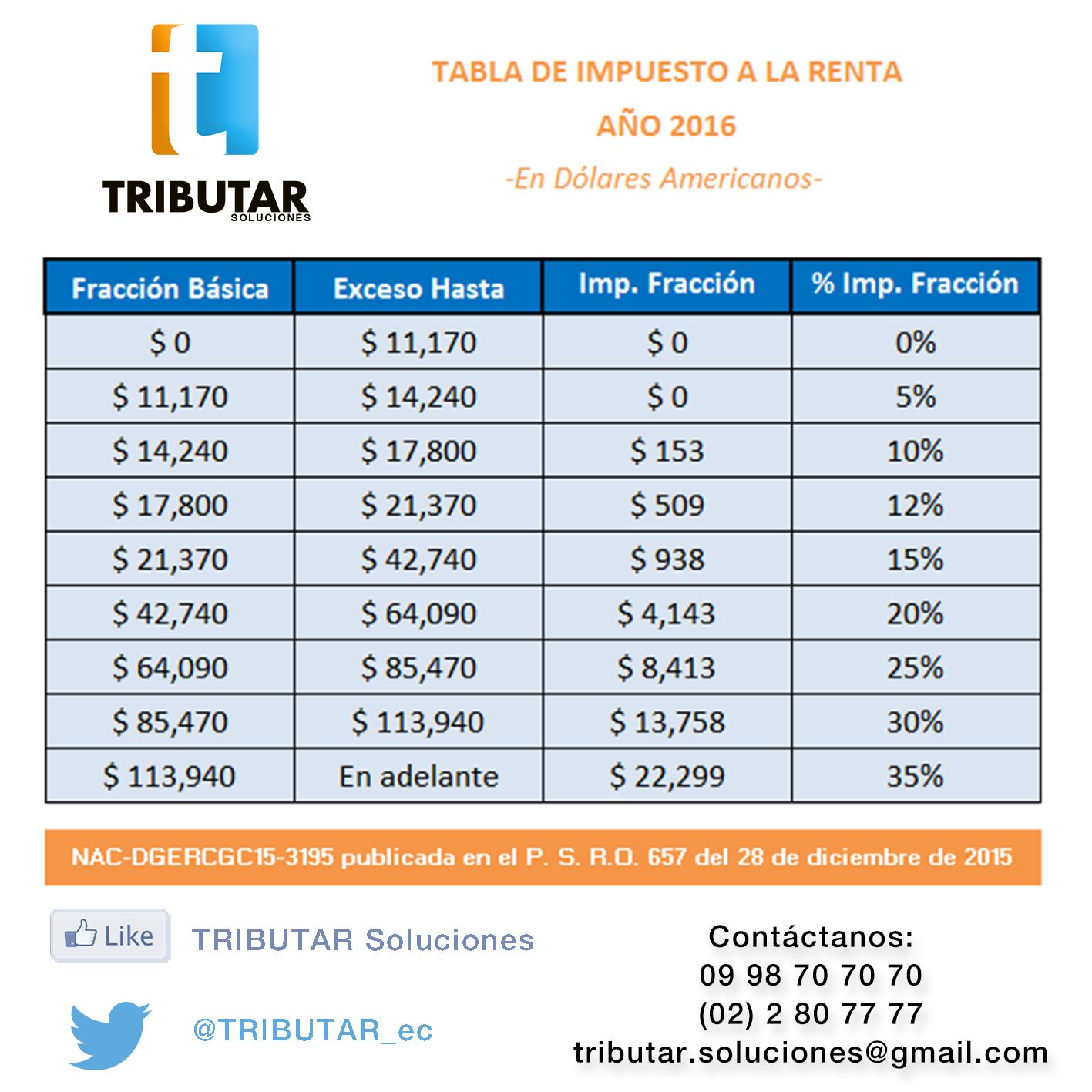 Tabla Para Liquidar Impuesto A Las Ganancias Nuevo 2016