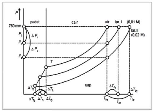 Aris tbaloy kenaikan titik didih tb penurunan titik beku tf diagram penurunan tekanan uap titik beku dan kenaikan titik didih ccuart Images