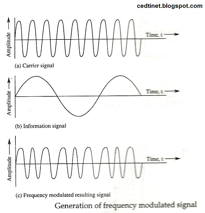 Частотная модуляция fm
