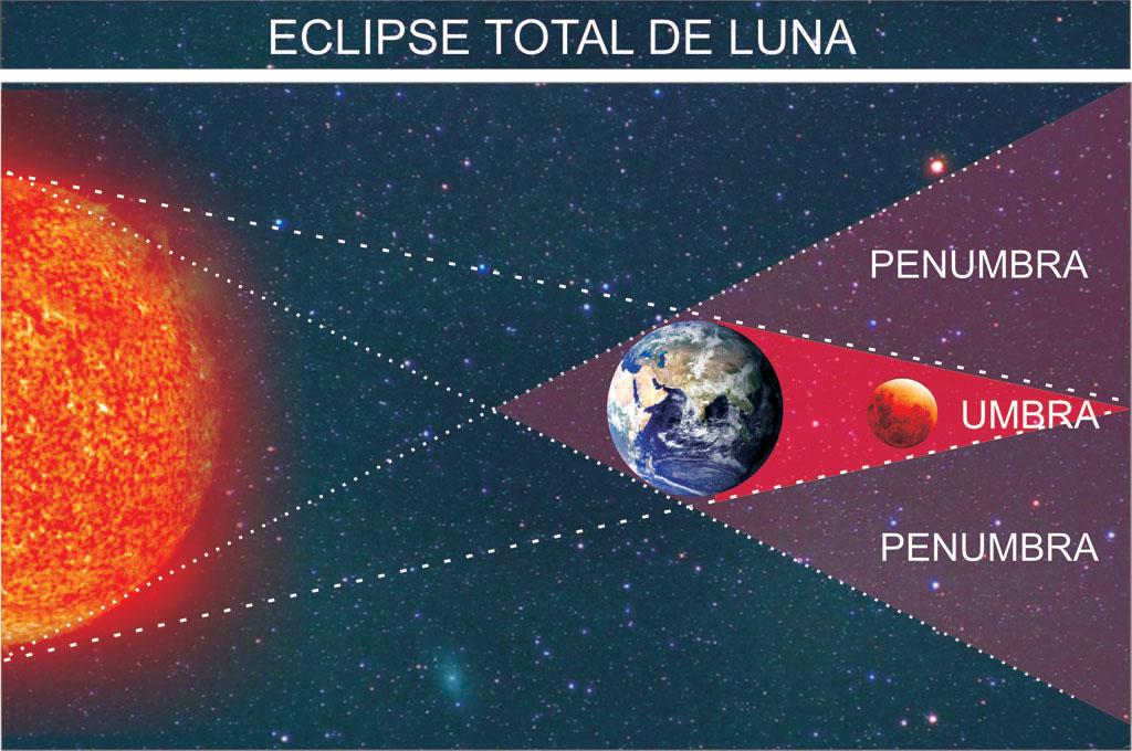 Degs world news hoy eclipse lunar durar casi cinco horas for En q luna estamos hoy