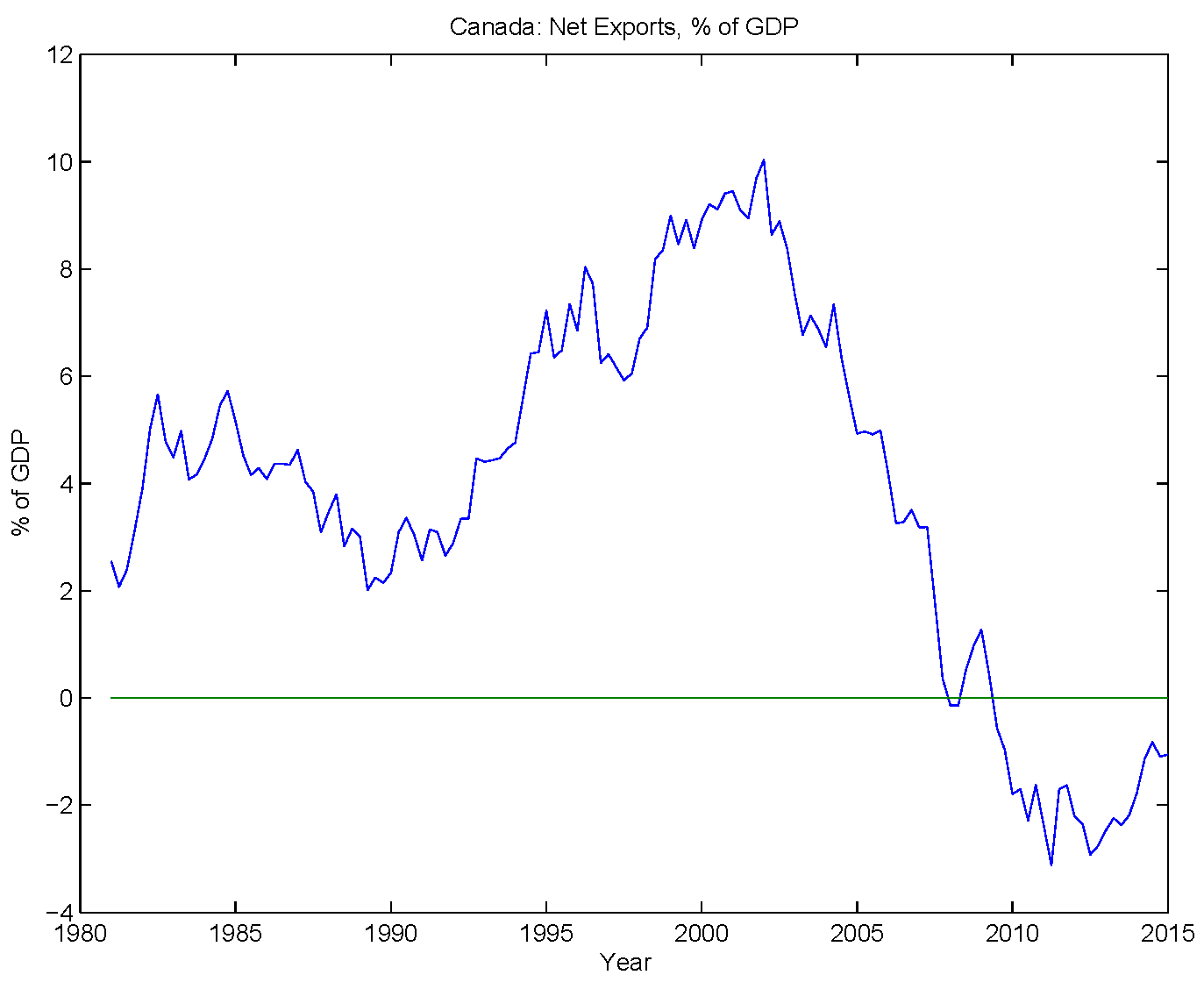 exchange rate vs export amount With a fluctuating canadian dollar  forward contracts are agreements to buy or sell a given amount of a currency at a set exchange rate on export development.