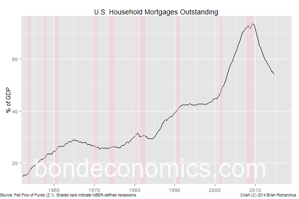 Chart: Mortgages Outstanding