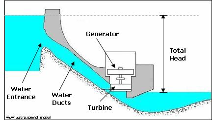 hydroelectric power plant pdf
