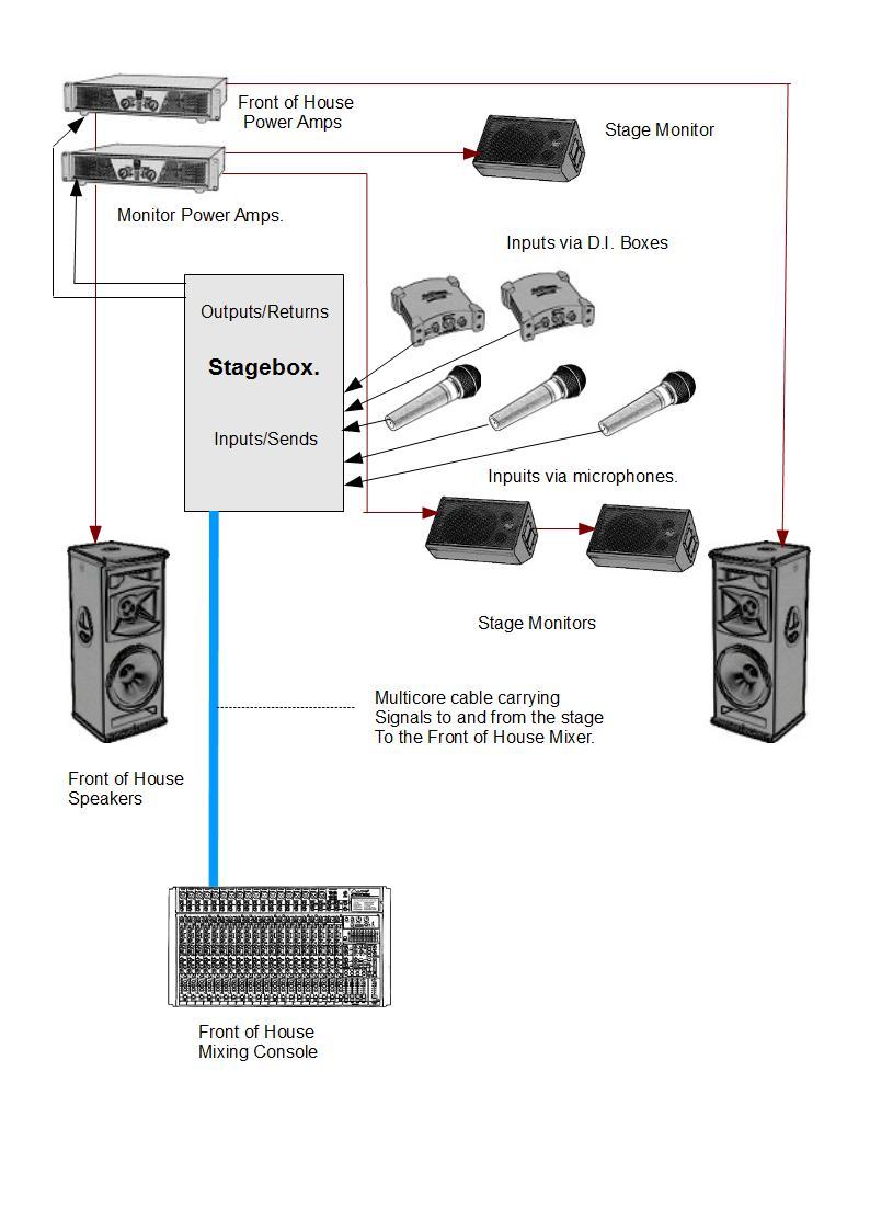 live stage sound setup diagram car wiring diagrams explained u2022 rh ethermag co