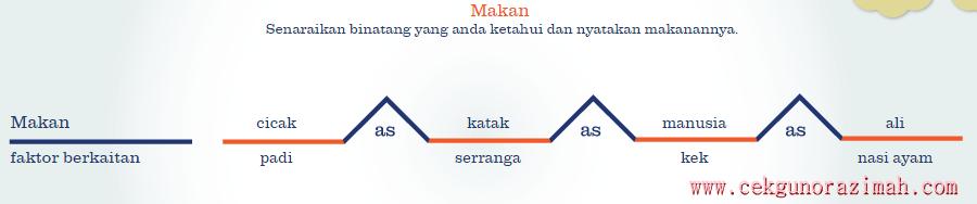 contoh Peta Titi
