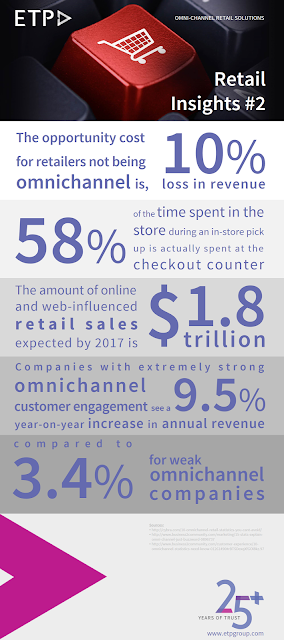 Omni-channel retail stats infographic
