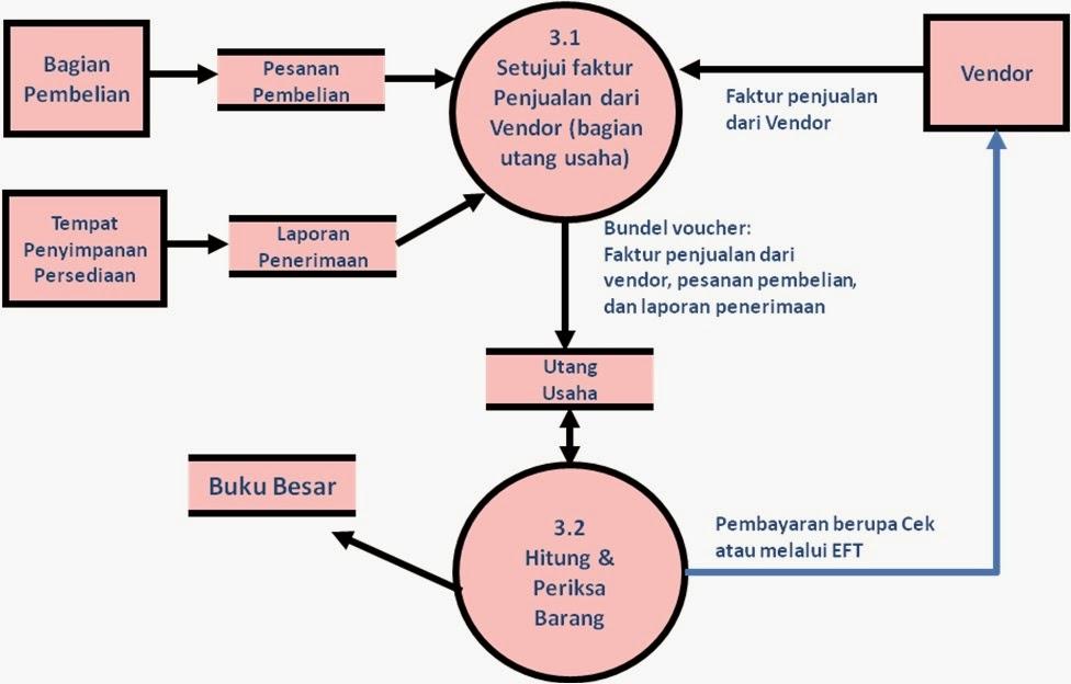 Lets read flowchart dan dfd dalam aktivitas siklus pengeluaran diagram arus data menyetujui dan membayar faktur ccuart Gallery