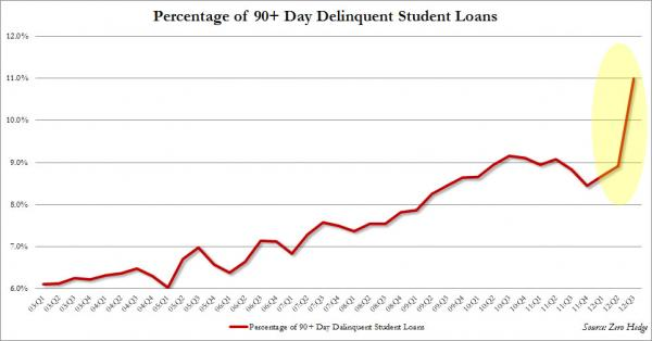 College Questionable Investment - student loan default chart