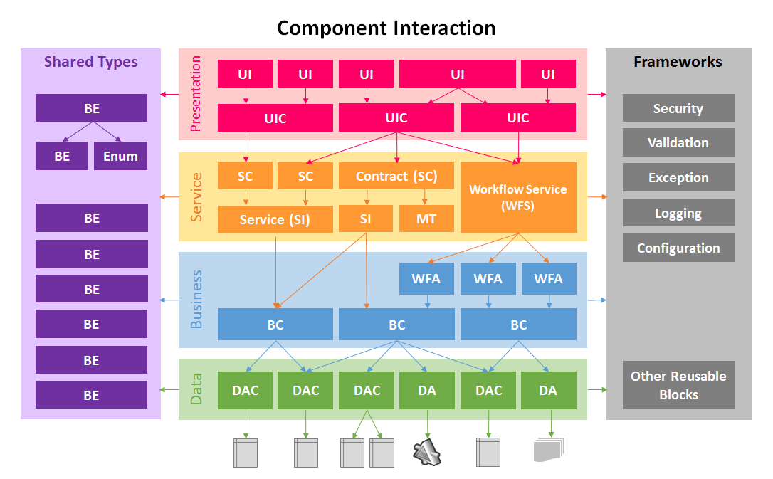 Layered Architecture: Component Interactions | Firedancer Unleashed!