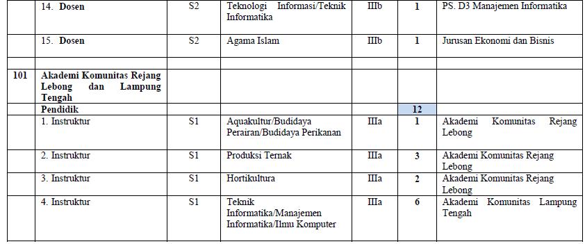 Pengumuman Penerimaan CPNS Dosen & Instruktur PPD Polinela Tahun 2014
