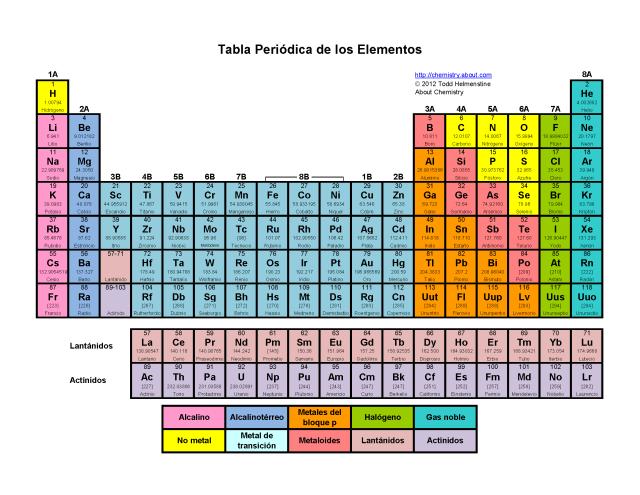 Tabla periodica calcio y telurio quimica tabla periodica urtaz Images