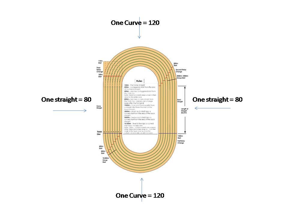 Knowledgebay Com  How To Make 400m Standard Track