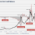 Margin Debt Could Crush Wall of Worry