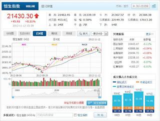 中国株コバンザメ投資 香港ハンセン指数1112