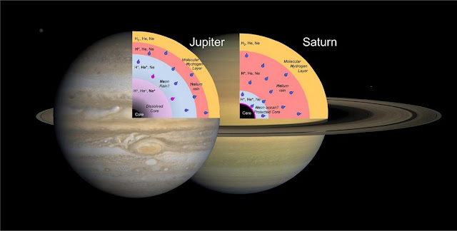 Goncharov, McWilliams, and the rest of the team's work on noble gases could help solve the mystery of why Saturn emits more heat from its interior than would be expected. In Jupiter and Saturn, helium would be insulating near the surface and turn metal-like at depths close to both planet's cores, where it is also predicted to be dissolved in hydrogen. But neon behaved differently in the laboratory conditions mimicking the two gas giants. On Saturn, it would remain an insulator, and as such, an ocean-like envelope of undissolved neon could collect deep within the planet and prevent the erosion of Saturn's core compared to its neighbor, Jupiter. Image credit: University of Edinburgh for the graphics and NASA for the photos.