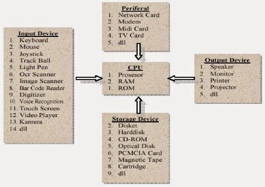 Penjelasan Singkat Struktur Komputer