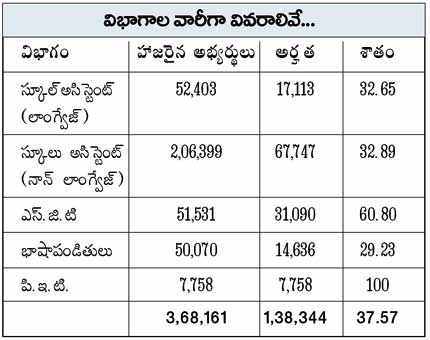 AP DSC Post wise Pass Percentage
