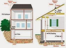 Mallon Construction Services Inc Radon Mitigation