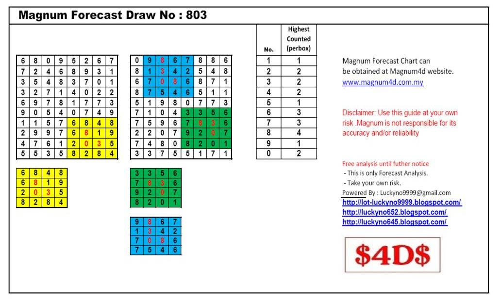 Magnum Forecast Chart Analysis Draw No. 803 - Part 1