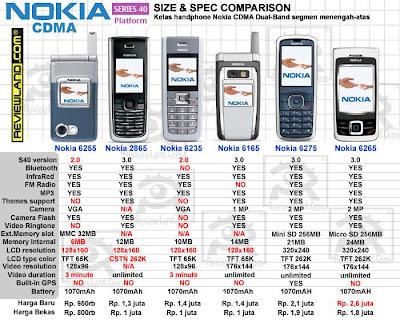 Daftar harga HP Nokia CDMA Terbaru dan Bekas 2013