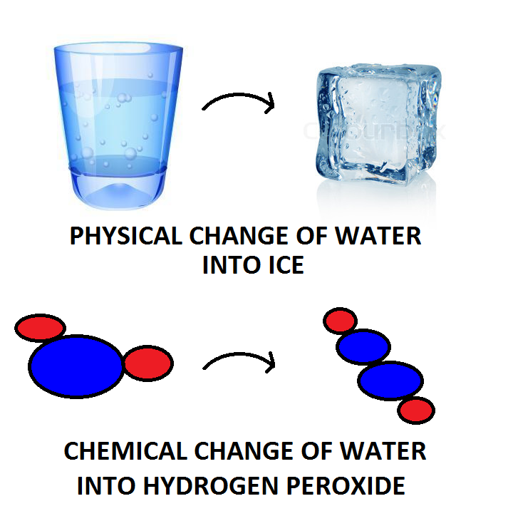Physical & Chemical Changes of Water Images - Frompo