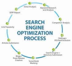 SEARCH_ENGINE_OPTIMIZATION_PROCESS, Highest Paying Adsense Keywords List for 2011, google_adsense
