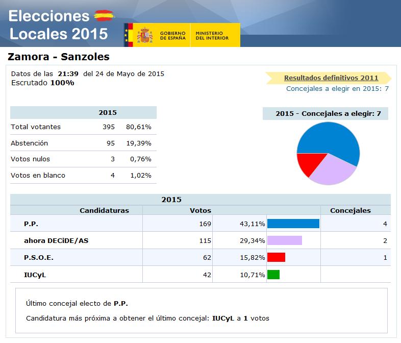blog del telecentro de sanzoles elecciones locales y