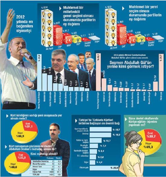 2013 Secim Anketi