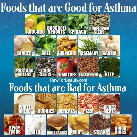 List Of Foods That Trigger Asthma