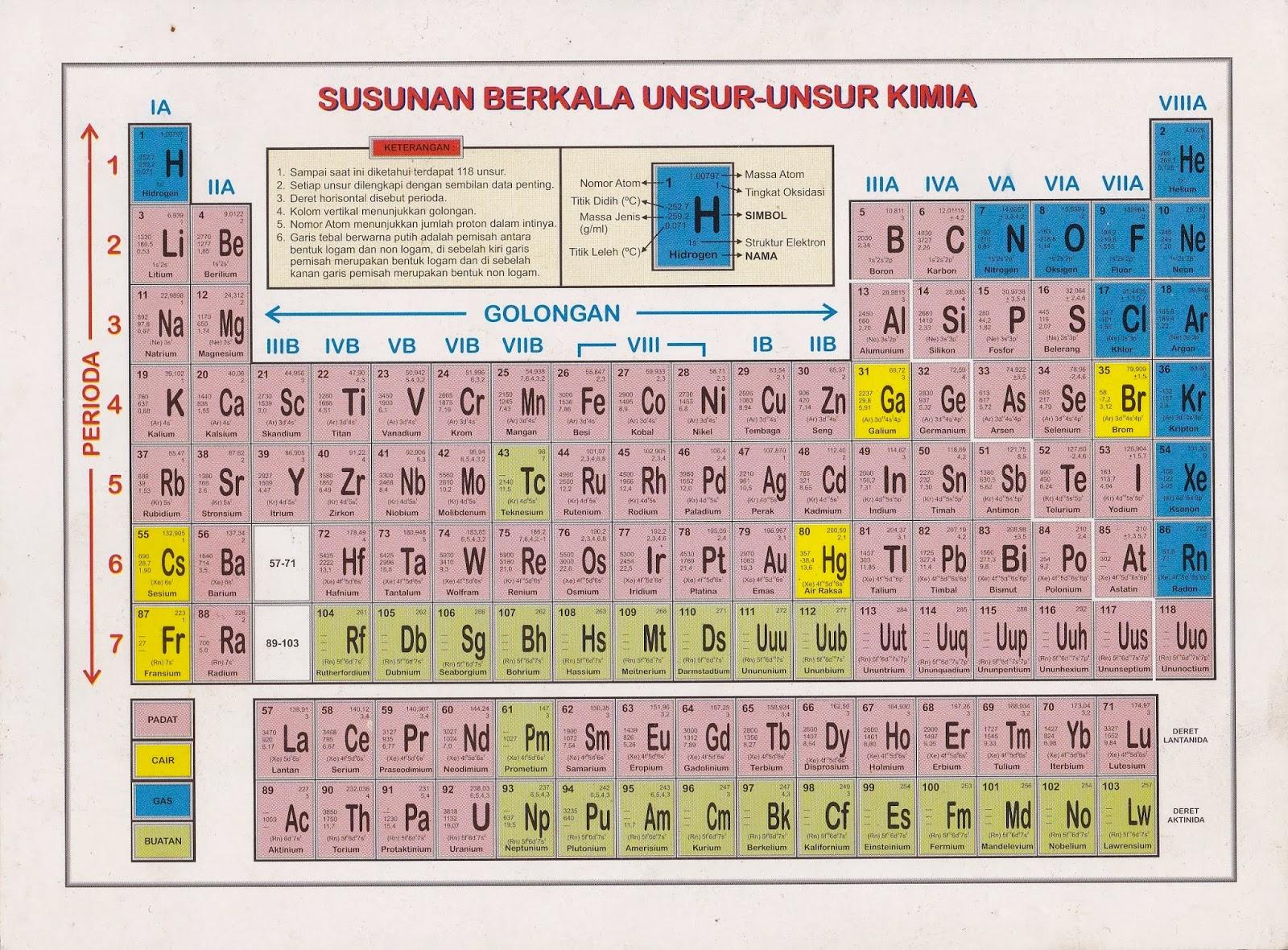 Kimia dasar i 2013 tabel periodik unsur urtaz Gallery