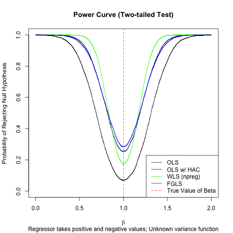 Power Curve Statistics Finally The Power Curve