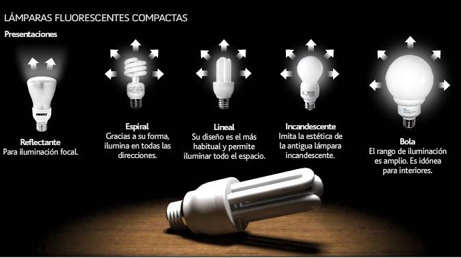 15 preguntas frecuentes sobre bombillas de bajo consumo y - Tipos bombillas halogenas ...