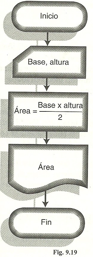 Modulo profesional iii desarrollo de sistemas bsicos de cuando se requiere de una operacin matemtica en un algoritmos sta indica incluso con palabras sin considerar si ya est implementada o no en algn ccuart Gallery