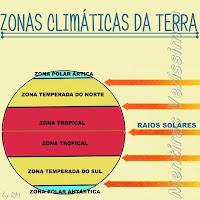 Zonas Climáticas ou Térmicas da Terra