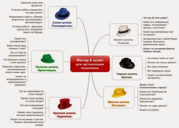 Шесть шляп мышления - способ изучить новую идея с другой точки зрения, из другой роли