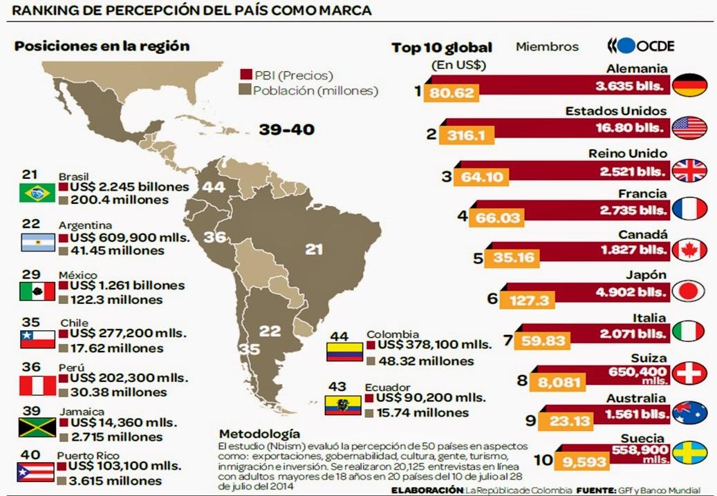 PERCEPCION-DE-MARCA-PAIS-PERU-2014-2015