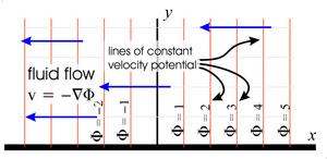 starting fluid flow pattern