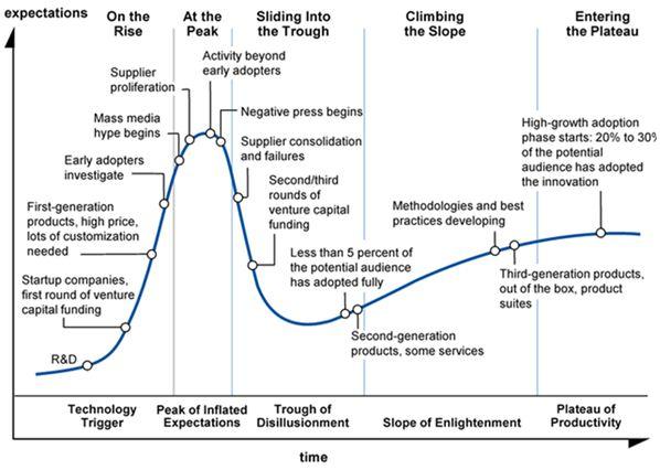 Gartner Hype Cycle Explained
