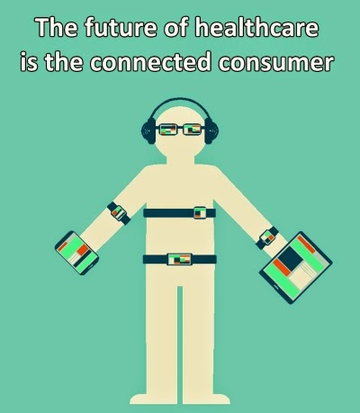 is the connected consumer