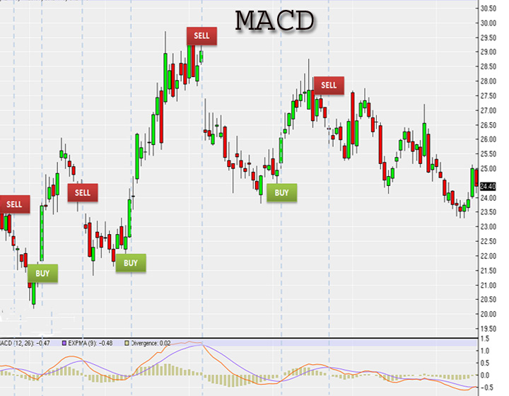 macd technique Macd is a good indicator, specially for the new traders who have not built their discipline yet among the lagging indicators, i like macd more than the others.