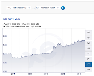 rupiah vs mata uang dong vietnam