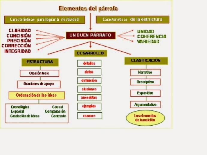 Estructura de los párrafos: idea principal, ideas secundarias e ...