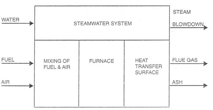 Steam Boiler: Basic Boiler System