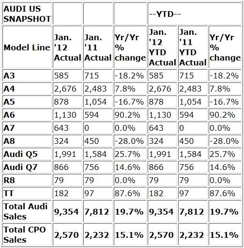 Audi Reports Best-ever January U.S. Sales; 13th