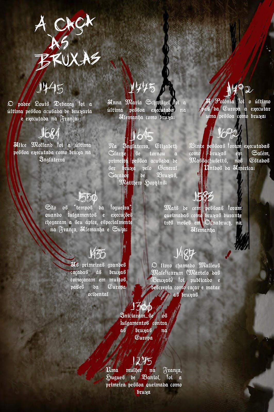Infográfico: Caça às Bruxas