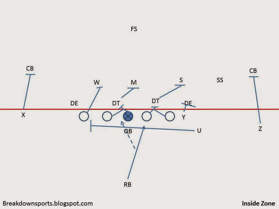 Breakdown Sports Inside The Playbook Wisconsin S Rushing Attack