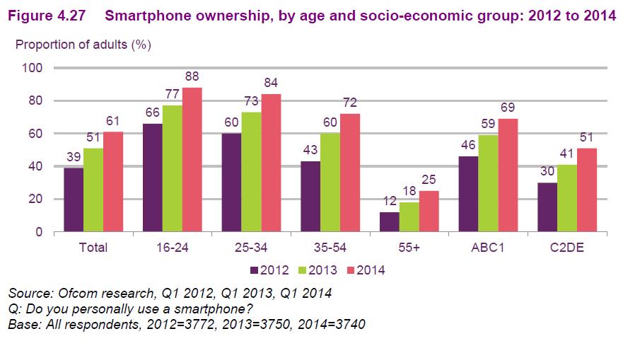 Uk Car Ownership Demographic Uk