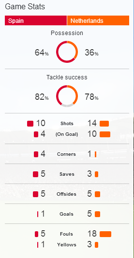 Game stats Spain vs Netherlands