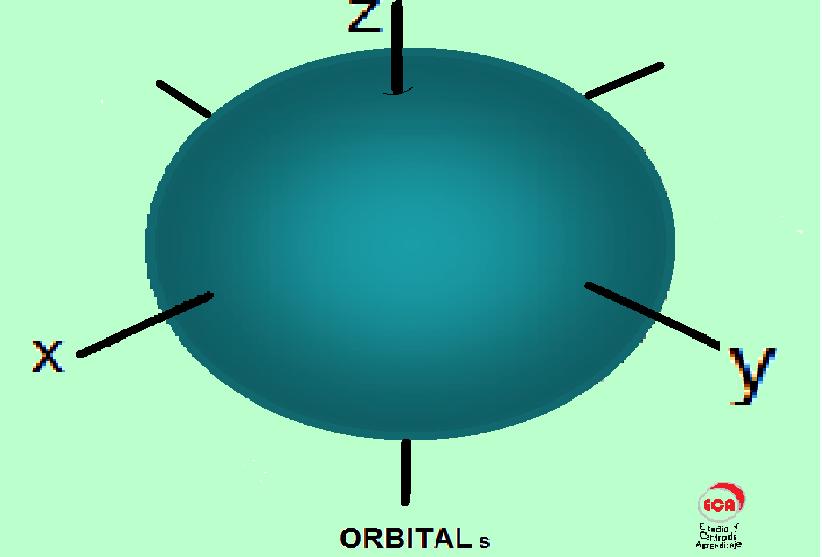 Electron+Orbitals+PDF Electron Orbitals PDF http://eca-quimica ...